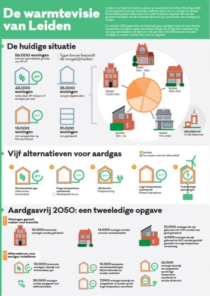 Hoofdinfrastructuur warmtenet Zuid-Holland rond Leiden krijgt vorm
